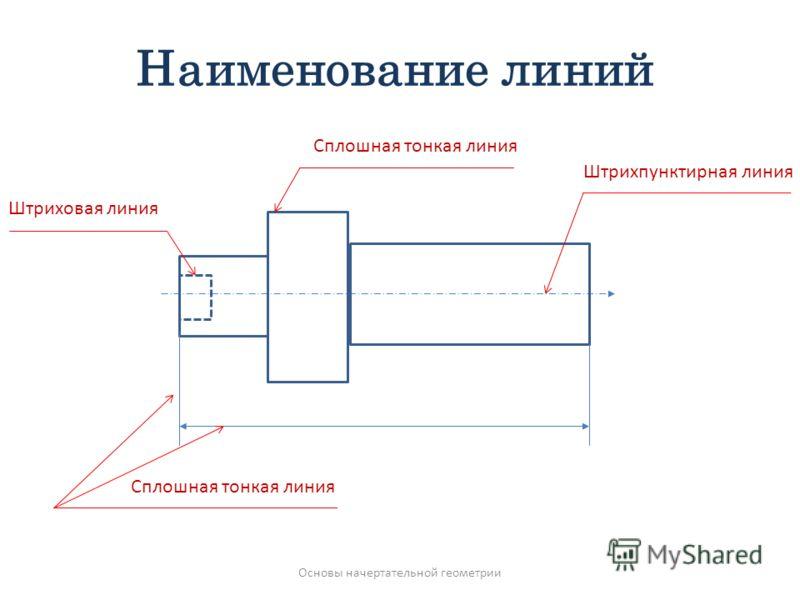 Наименование линий Штрихпунктирная линия Штриховая линия Сплошная тонкая линия Основы начертательной геометрии