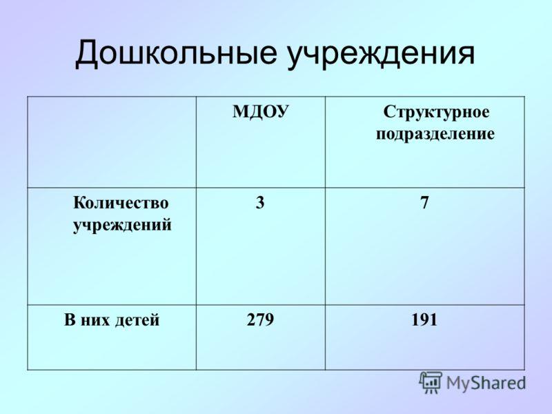 Общеобразовательные учреждения ЛицейСОШООШФилиалы Количество учреждений 171 18 В них детей100157331 397