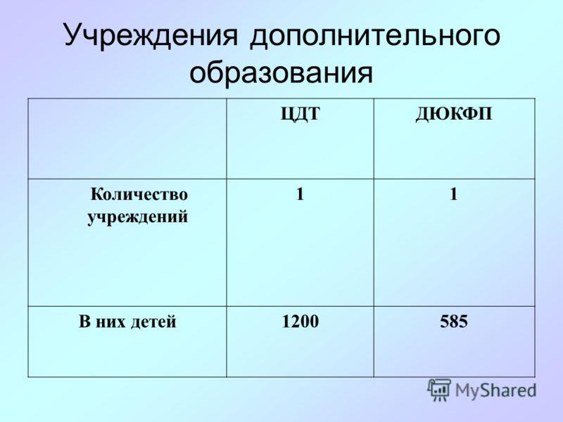 Дошкольные учреждения МДОУ Структурное подразделение Количество учреждений 37 В них детей279191