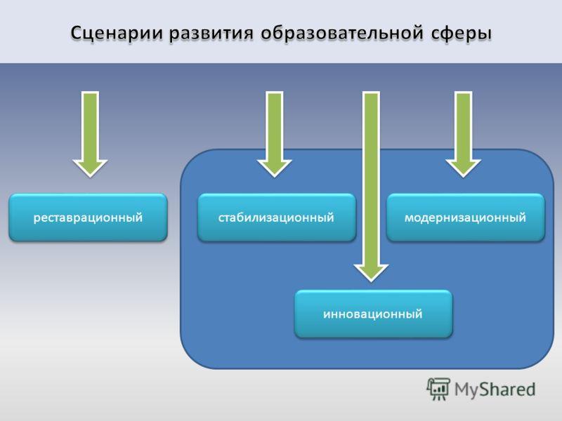 реставрационный инновационный стабилизационный модернизационный