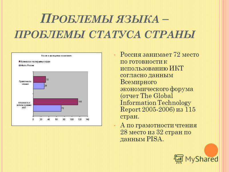 П РОБЛЕМЫ ЯЗЫКА – ПРОБЛЕМЫ СТАТУСА СТРАНЫ Россия занимает 72 место по готовности к использованию ИКТ согласно данным Всемирного экономического форума (отчет The Global Information Technology Report 2005-2006) из 115 стран. А по грамотности чтения 28