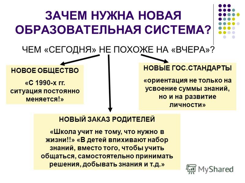 2 ЗАЧЕМ НУЖНА НОВАЯ ОБРАЗОВАТЕЛЬНАЯ СИСТЕМА? ЧЕМ «СЕГОДНЯ» НЕ ПОХОЖЕ НА «ВЧЕРА»? НОВОЕ ОБЩЕСТВО «С 1990-х гг. ситуация постоянно меняется!» НОВЫЕ ГОС.СТАНДАРТЫ «ориентация не только на усвоение суммы знаний, но и на развитие личности» НОВЫЙ ЗАКАЗ РОД