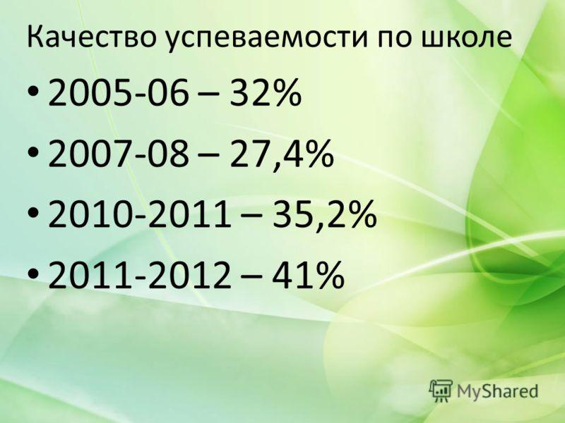 Качество успеваемости по школе 2005-06 – 32% 2007-08 – 27,4% 2010-2011 – 35,2% 2011-2012 – 41%