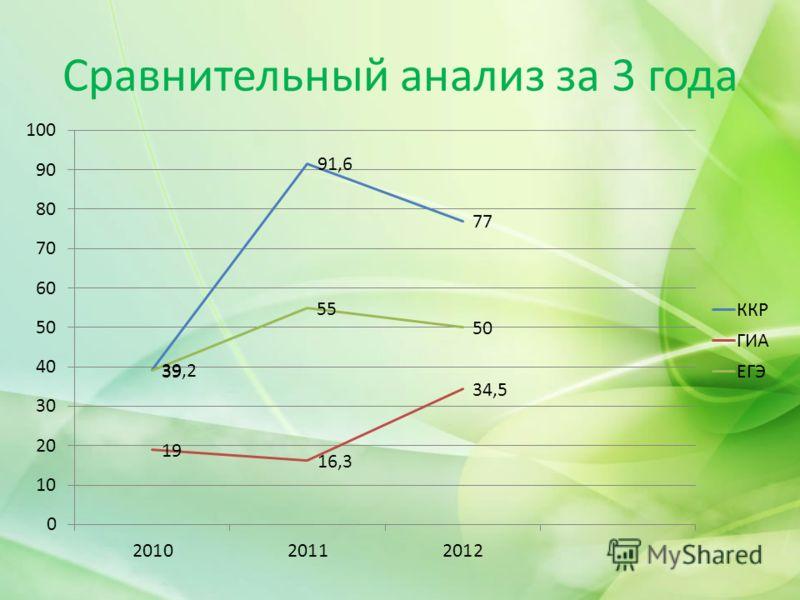 Сравнительный анализ за 3 года