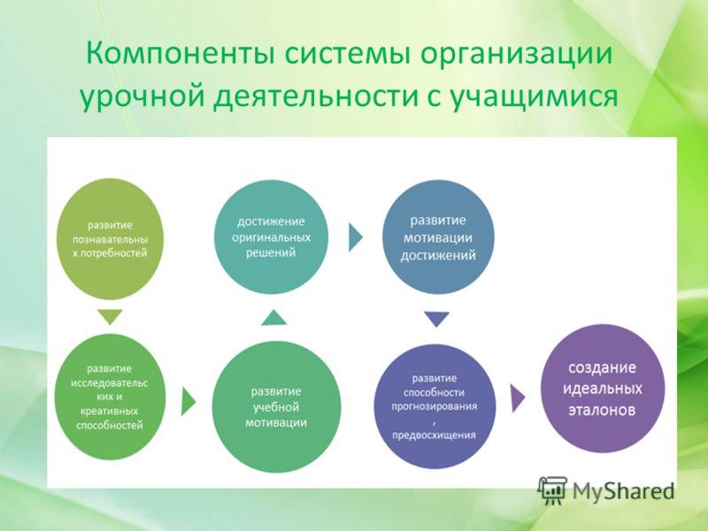 Компоненты системы организации урочной деятельности с учащимися