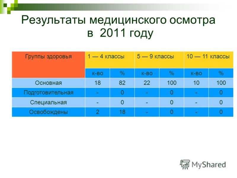 Результаты медицинского осмотра в 2011 году Группы здоровья1 4 классы5 9 классы10 11 классы к-во% % % Основная18822210010100 Подготовительная-0-0-0 Специальная-0-0-0 Освобождены218-0-0