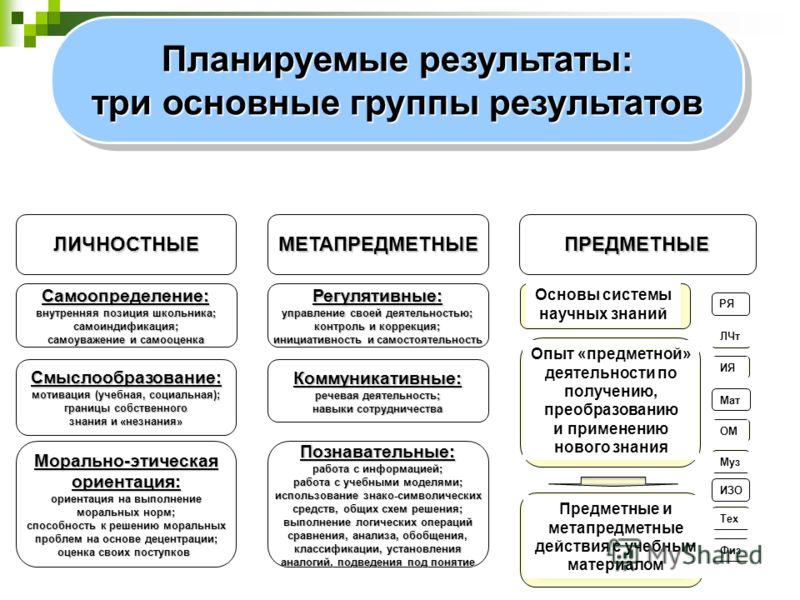 Планируемые результаты: три основные группы результатов Планируемые результаты: три основные группы результатов ЛИЧНОСТНЫЕМЕТАПРЕДМЕТНЫЕПРЕДМЕТНЫЕ Самоопределение: внутренняя позиция школьника; самоиндификация; самоуважение и самооценка Смыслообразов