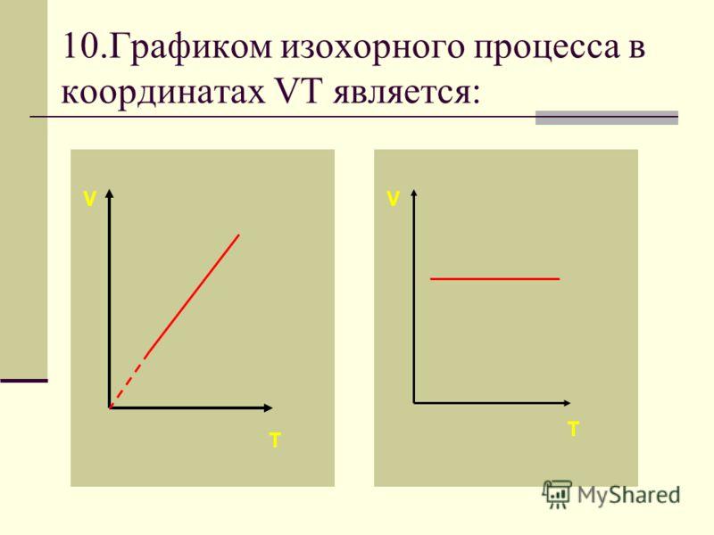 Если процесс изобарный давление постоянно, в координатах PV график прямая линия параллельная оси объема.