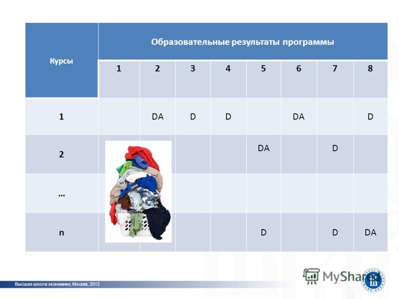 Курсы Образовательные результаты программы 12345678 1DADD D 2 D … nDD Высшая школа экономики, Москва, 2012