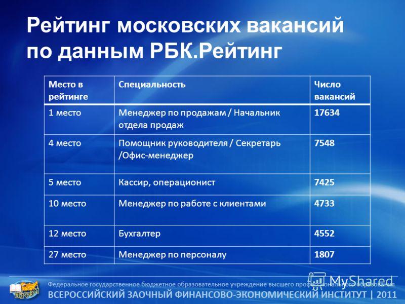 Рейтинг московских вакансий по данным РБК.Рейтинг Место в рейтинге СпециальностьЧисло вакансий 1 местоМенеджер по продажам / Начальник отдела продаж 17634 4 местоПомощник руководителя / Секретарь /Офис-менеджер 7548 5 местоКассир, операционист7425 10