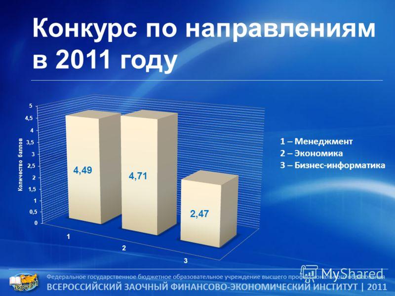 Конкурс по направлениям в 2011 году 1 – Менеджмент 2 – Экономика 3 – Бизнес-информатика