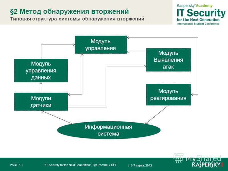 §2 Метод обнаружения вторжений Типовая структура системы обнаружения вторжений | 5-7 марта, 2012 PAGE 5 |