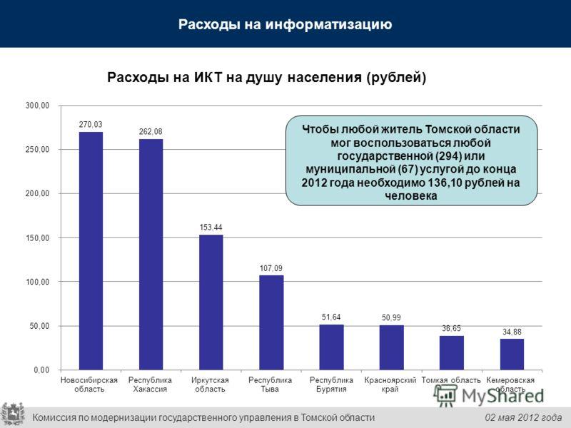 Расходы на информатизацию Расходы на ИКТ на душу населения (рублей) Чтобы любой житель Томской области мог воспользоваться любой государственной (294) или муниципальной (67) услугой до конца 2012 года необходимо 136,10 рублей на человека Комиссия по