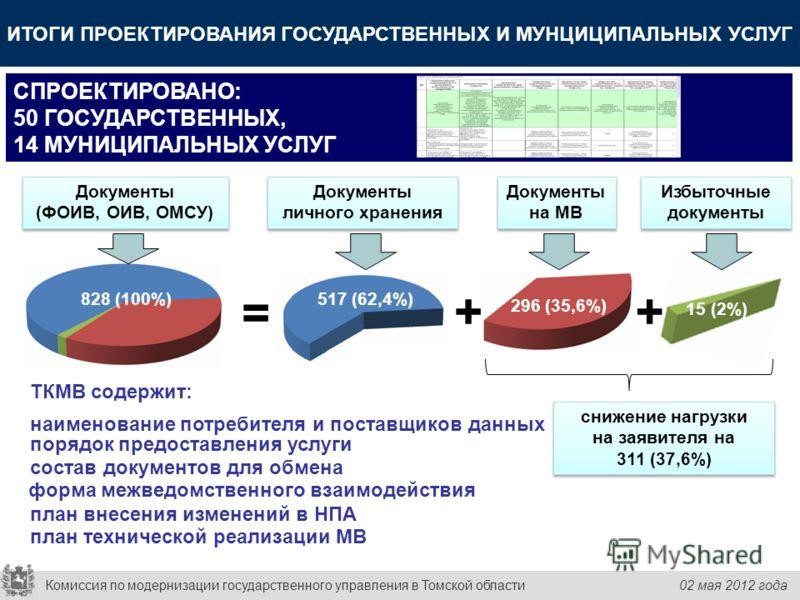828 (100%) Документы личного хранения Документы на МВ 15 (2%) 296 (35,6%) 517 (62,4%) = ++ Избыточные документы снижение нагрузки на заявителя на 311 (37,6%) снижение нагрузки на заявителя на 311 (37,6%) Документы (ФОИВ, ОИВ, ОМСУ) Документы (ФОИВ, О