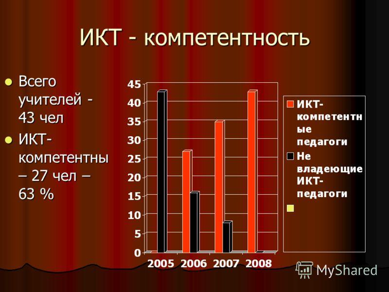 ИКТ - компетентность Всего учителей - 43 чел Всего учителей - 43 чел ИКТ- компетентны – 27 чел – 63 % ИКТ- компетентны – 27 чел – 63 %