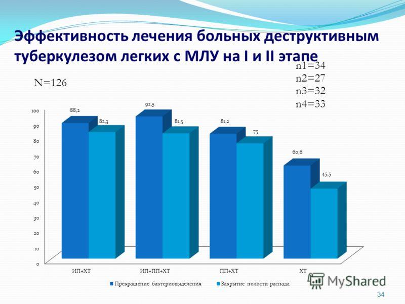 34 Эффективность лечения больных деструктивным туберкулезом легких с МЛУ на I и II этапе n1=34 n2=27 N=126 n3=32 n4=33