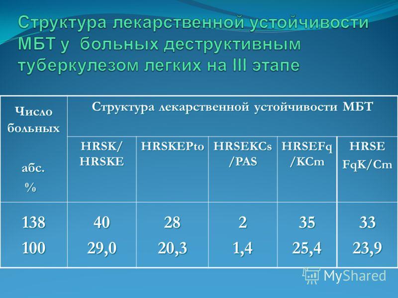 Число больных абс. абс. % Структура лекарственной устойчивости МБТ HRSK/ HRSKE HRSKEPto HRSEKCs /PAS HRSEFq /KCm HRSEFqK/Cm 138 10040 29,0 28 20,321,43525,43323,9