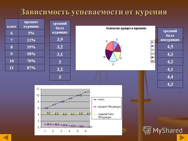 Зависимость успеваемости от курения класс процент курящих 65% 712% 835% 958% 1070% 1187% средний балл некурящих 4,5 4,3 4,2 4,1 4,4 4,3 средний балл курящих 3,9 3,2 3,1 3 3,2 3