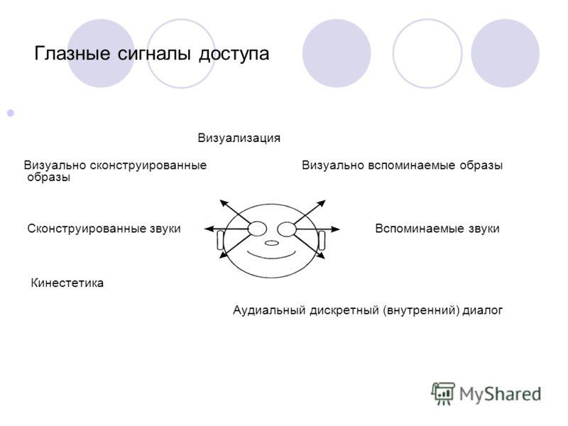 Глазные сигналы доступа Визуализация Визуально сконструированные Визуально вспоминаемые образы образы Сконструированные звуки Вспоминаемые звуки Кинестетика Аудиальный дискретный (внутренний) диалог