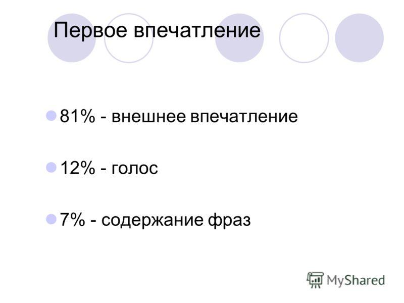 Первое впечатление 81% - внешнее впечатление 12% - голос 7% - содержание фраз