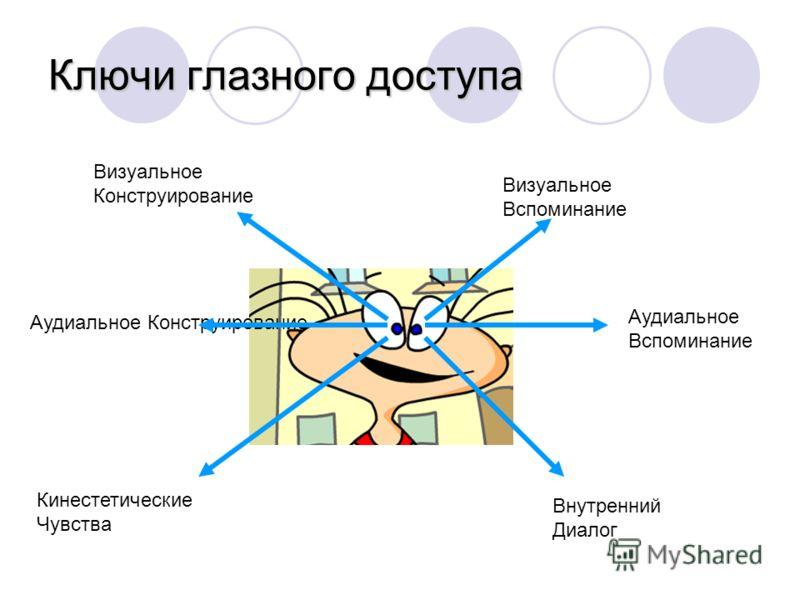 Ключи глазного доступа Визуальное Конструирование Визуальное Вспоминание Кинестетические Чувства Внутренний Диалог Аудиальное Конструирование Аудиальное Вспоминание