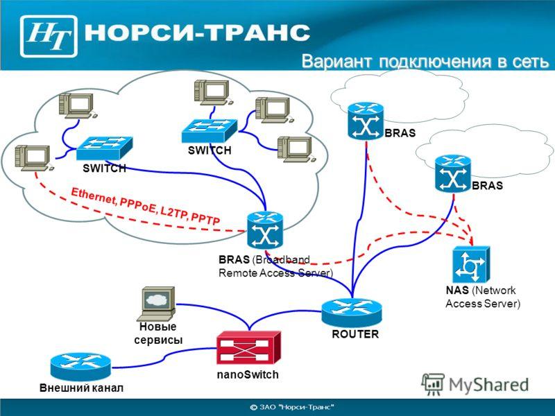 Вариант подключения в сеть Вариант подключения в сеть Ethernet, PPPoE, L2TP, PPTP SWITCH BRAS BRAS (Broadband Remote Access Server) Внешний канал nanoSwitch ROUTER NAS (Network Access Server) Новые сервисы
