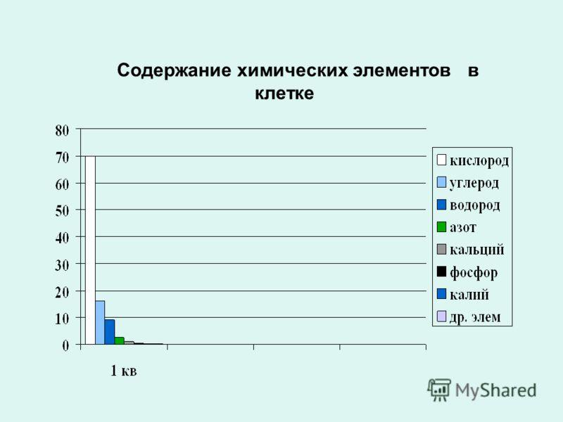 Содержание химических элементов в клетке