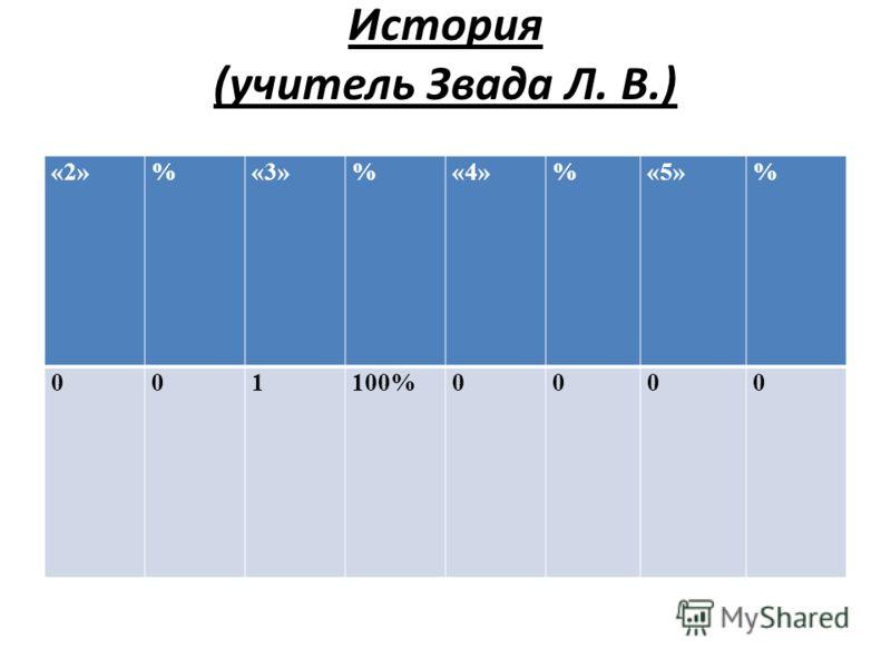 История (учитель Звада Л. В.) «2»%«3»%«4»%«5»% 001100%0000