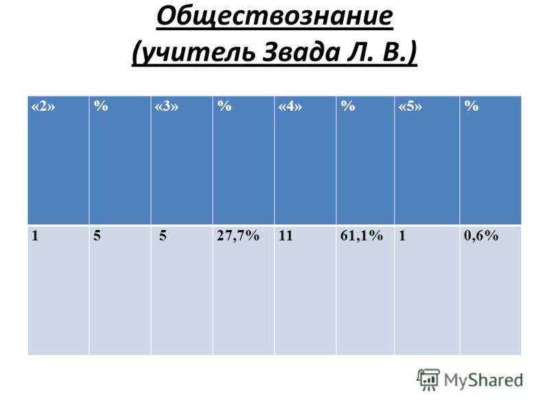 Обществознание (учитель Звада Л. В.) «2»%«3»%«4»%«5»% 15 527,7%1161,1%10,6%