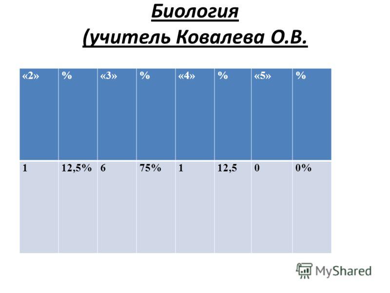Биология (учитель Ковалева О.В. «2»%«3»%«4»%«5»% 112,5%675%112,500%