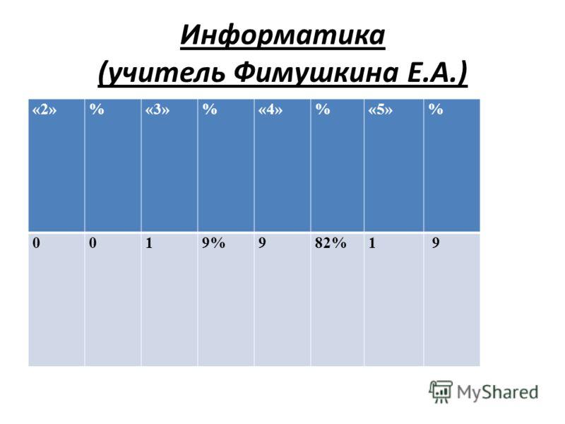 Информатика (учитель Фимушкина Е.А.) «2»%«3»%«4»%«5»% 0019%982%1 9