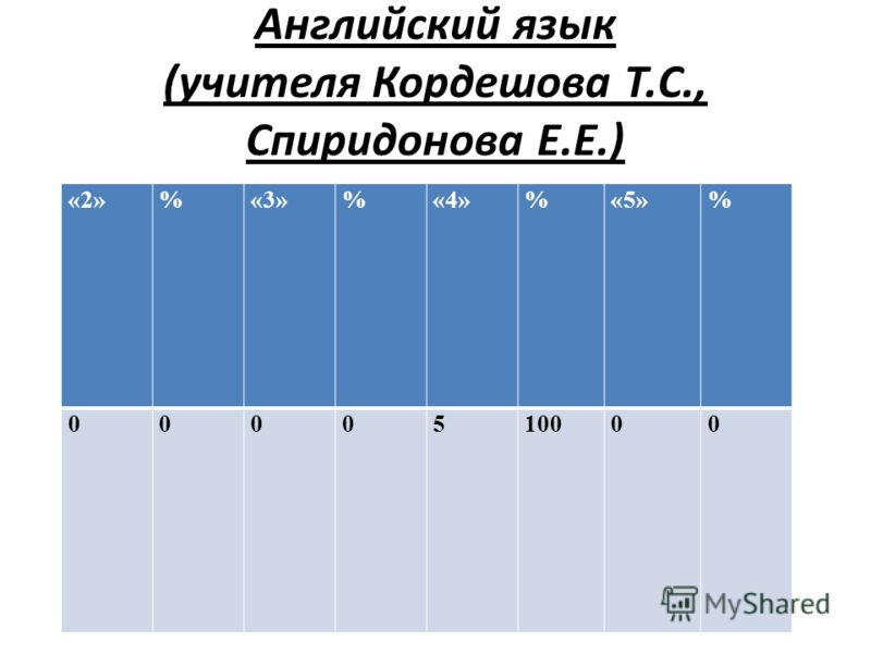 Английский язык (учителя Кордешова Т.С., Спиридонова Е.Е.) «2»%«3»%«4»%«5»% 0000510000