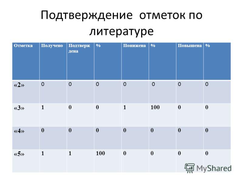 Подтверждение отметок по литературе ОтметкаПолученоПодтверж дена %Понижена%Повышена% «2» 0000 000 «3» 100110000 «4» 0000000 «5» 111000000