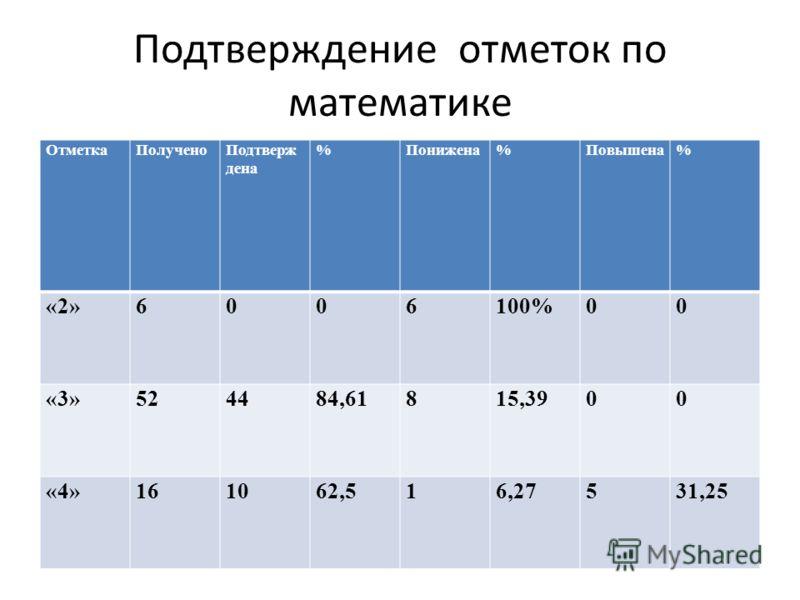 Подтверждение отметок по математике ОтметкаПолученоПодтверж дена %Понижена%Повышена% «2»6006100%00 «3»524484,61815,3900 «4»161062,516,27531,25