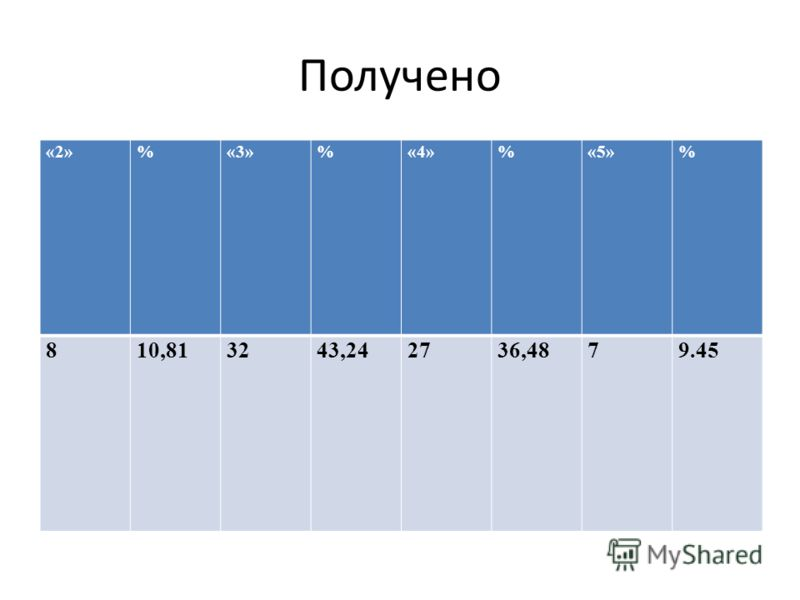Получено «2»%«3»%«4»%«5»% 810,813243,242736,4879.45