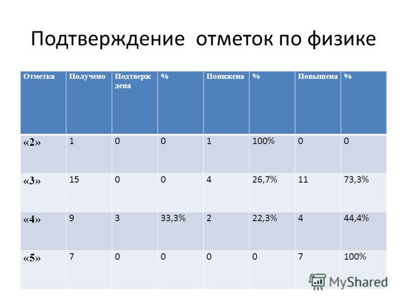 Подтверждение отметок по физике ОтметкаПолученоПодтверж дена %Понижена%Повышена% «2» 1001100%00 «3» 1500426,7%1173,3% «4» 9333,3%222,3%444,4% «5» 700007100%