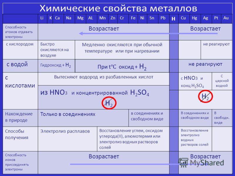 LiKCaNaMgALMnZnCrFeNiSnPb H CuHgAgPtAu Способность атомов отдавать электроны Возрастает с кислородом Быстро окисляются на воздухе Медленно окисляются при обычной температуре или при нагревании не реагируют с водой Гидроксид + H 2 не реагируют с кисло