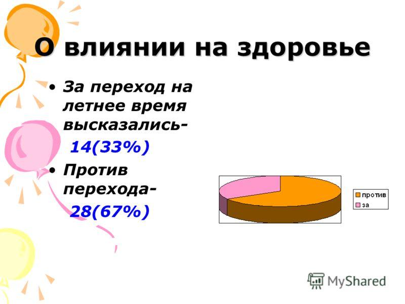 О влиянии на здоровье За переход на летнее время высказались- 14(33%) Против перехода- 28(67%)