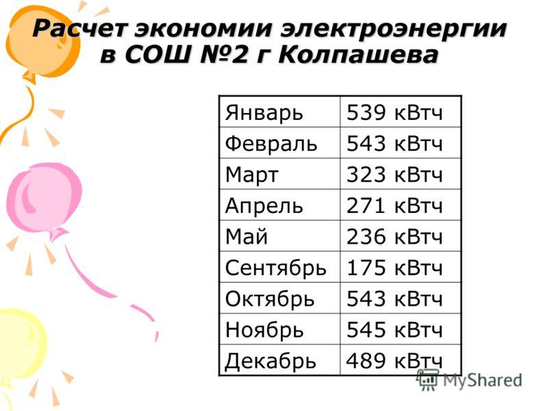 Расчет экономии электроэнергии в СОШ 2 г Колпашева Январь539 кВтч Февраль543 кВтч Март323 кВтч Апрель271 кВтч Май236 кВтч Сентябрь175 кВтч Октябрь543 кВтч Ноябрь545 кВтч Декабрь489 кВтч