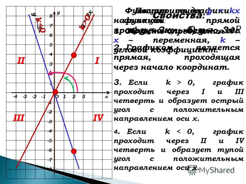 х у О123-2-3 2 1 3 4 5 -2 -3 -4 6 7 -6 -4 -5 8 -7 -8 Построить графики функций : а) у = 2х; б) у = - 3х. у = 2х у = -3х Свойства : 1. Область определения 2. Графиком является прямая, проходящая через начало координат. 3. Если k > 0, график проходит ч