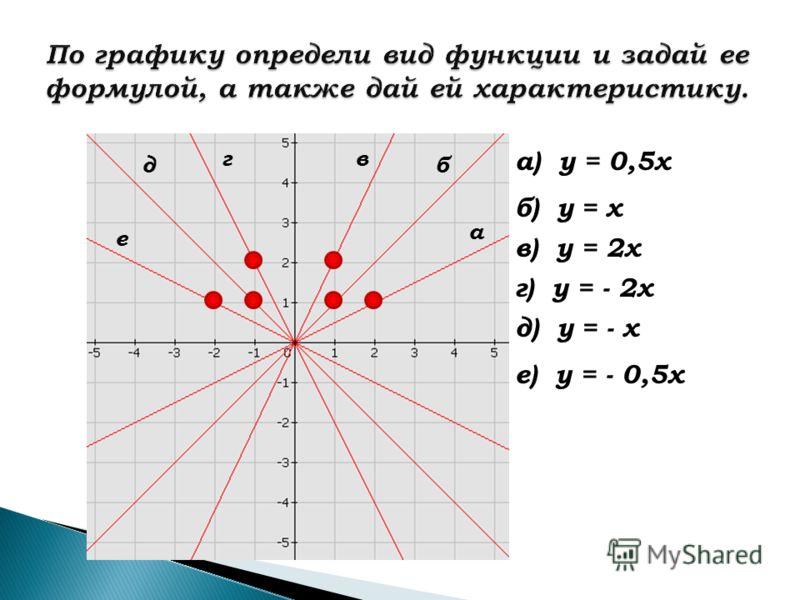 По графику определи вид функции и задай ее формулой, а также дай ей характеристику. а в б е д г а) у = 0,5х б) у = х в) у = 2х г) у = - 2х д) у = - х е) у = - 0,5х