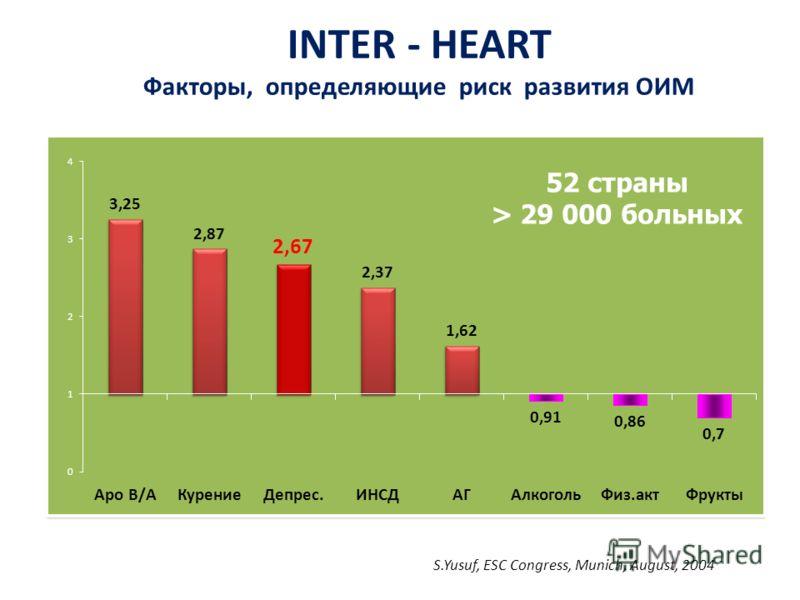 INTER - HEART Факторы, определяющие риск развития ОИМ 52 страны > 29 000 больных S.Yusuf, ESC Congress, Munich, August, 2004