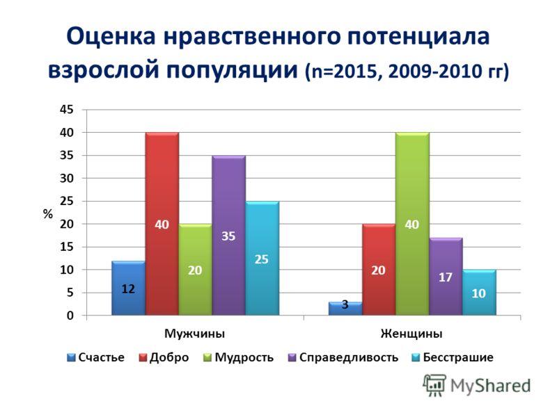 Оценка нравственного потенциала взрослой популяции (n=2015, 2009-2010 гг)