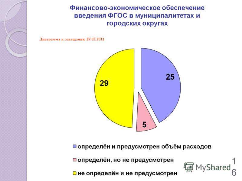 16 Диаграмма к совещанию 29.03.2011