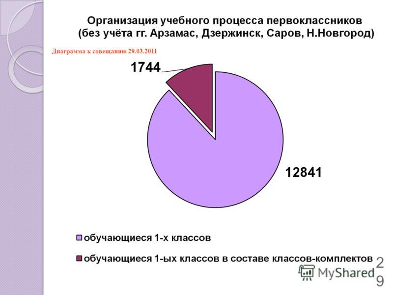 29 Диаграмма к совещанию 29.03.2011