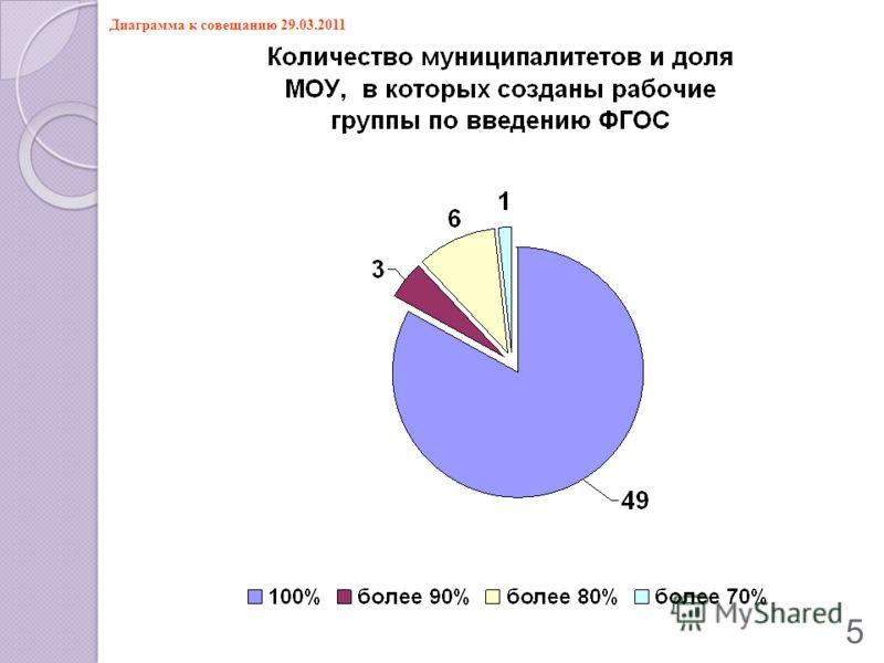 5 Диаграмма к совещанию 29.03.2011