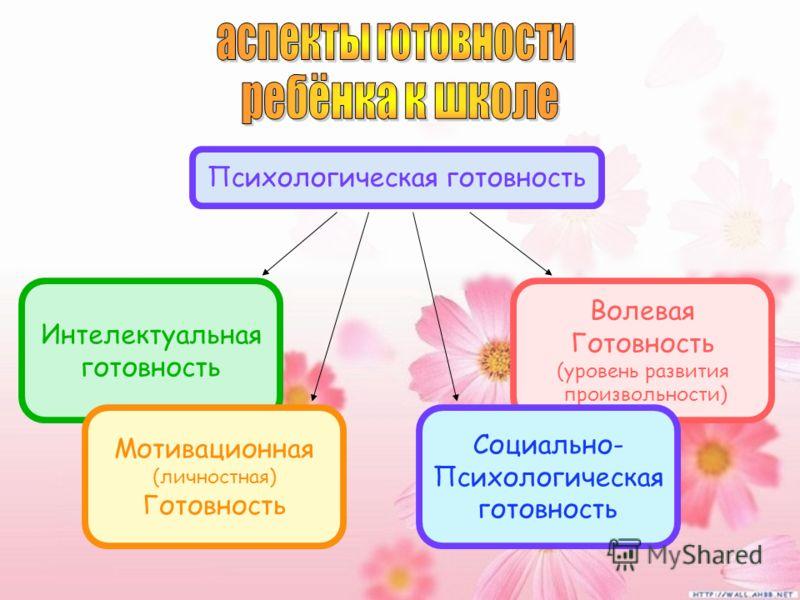 Психологическая готовность Интелектуальная готовность Мотивационная (личностная) Готовность Волевая Готовность (уровень развития произвольности) Социально- Психологическая готовность