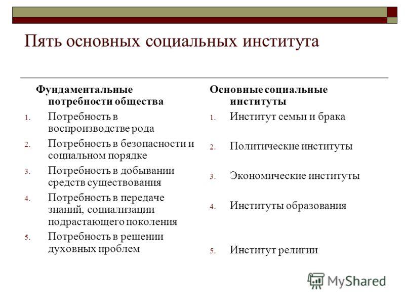 Пять основных социальных института Фундаментальные потребности общества 1. Потребность в воспроизводстве рода 2. Потребность в безопасности и социальном порядке 3. Потребность в добывании средств существования 4. Потребность в передаче знаний, социал
