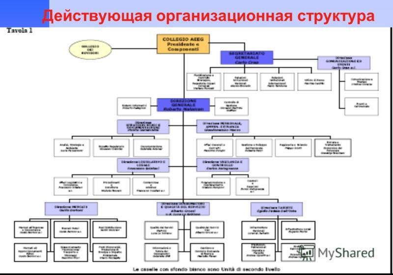 16 Действующая организационная структура