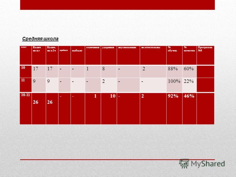 класс Колич на н.г Колич. на к.2ч прибыло выбыло отличникиударникинеуспевающиене аттестованы% обучен. % качества Программа 8 10 17 --18- 288%60% 11 99---2--100%22% 10-11 26 -- 1 10-292%46% Средняя школа